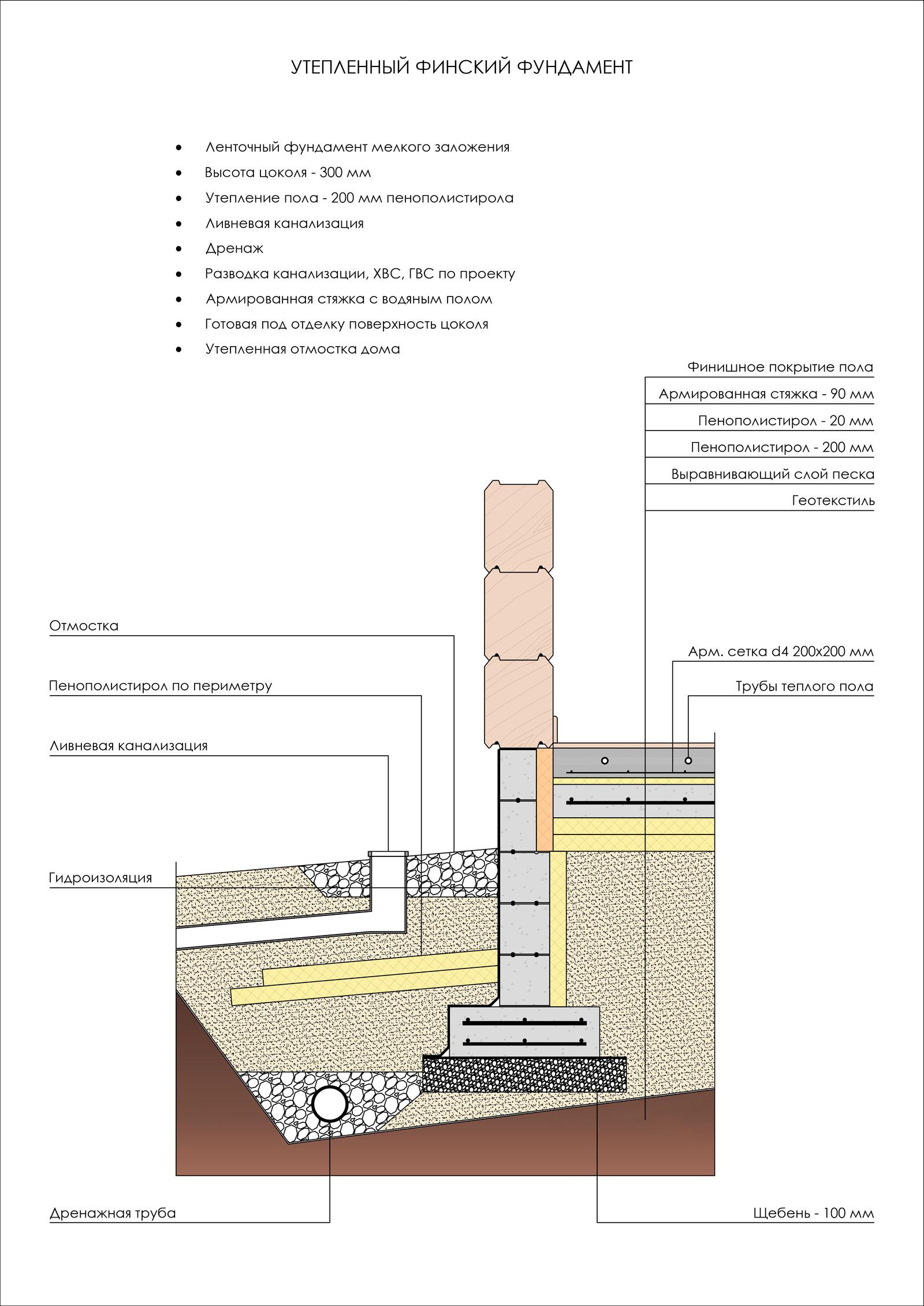 Что такое утепленная шведская плита (ушп) и утепленный финский фундамент (уфф) ⋆ финский домик