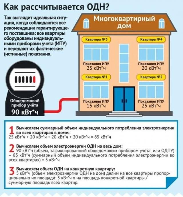 Перерасчет за отопление: образец заявления, основания и порядок