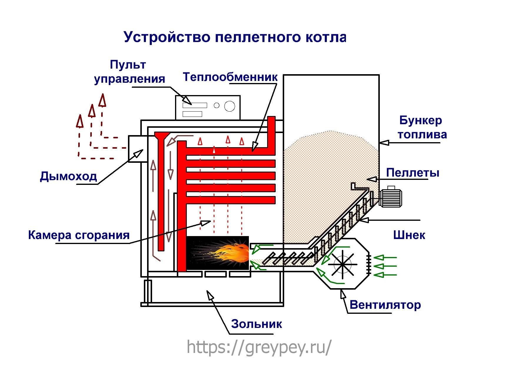 Пиролизная печь своими руками - основные преимущества отопительного агрегата