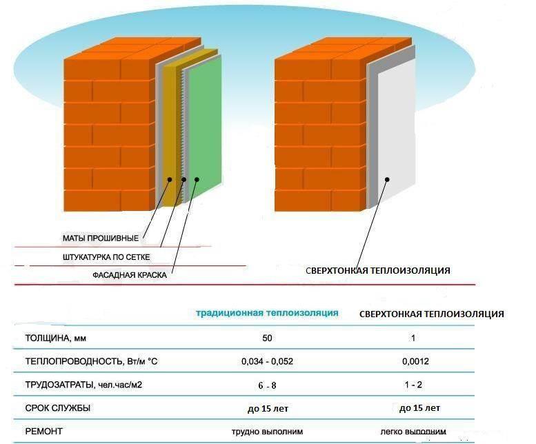 Теплоизоляция корунд: технические характеристики, расход на 1 м2, цены