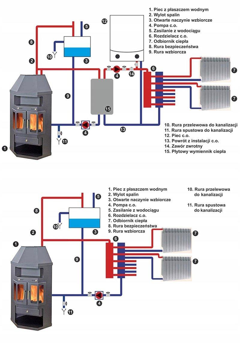 Как сделать печь для отопления дома с водяным контуром