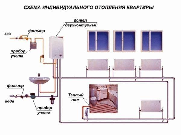 Автономное индивидуальное отопление в квартире: какие документы приготовить и как выбрать необходимое оборудование