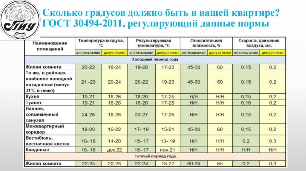 Норма температуры в квартире в отопительный сезон, минимальная в многоквартирных домах