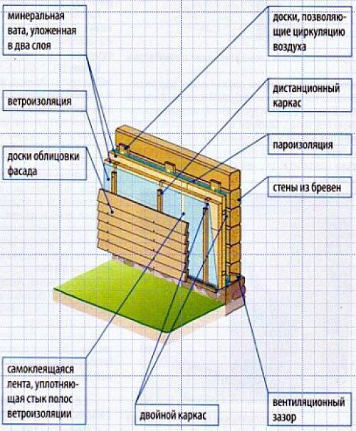 Преимущества клееного бруса, усадка и утепление дома из клееного бруса, советы