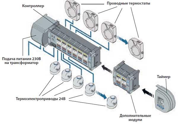 Насос на батарею отопления в квартиру многоэтажного дома: как выбрать циркуляционный для обратки радиатора многоквартирной системы