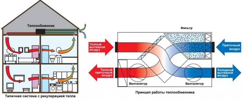 Рециркуляция воздуха - это схема движения воздушных масс, кондиционирование