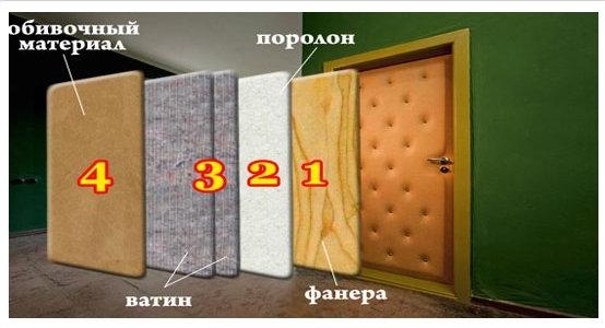 Утепленные деревянные входные двери: уличные изделия для частного дома, какой выбрать утеплитель при утеплении своими руками