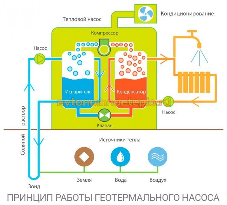 Схема отопления тепловым насосом   грейпей
