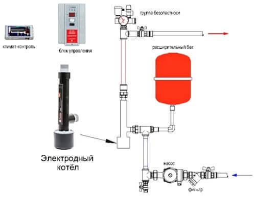 Устройство и принцип действия электрического котла для обогрева дома