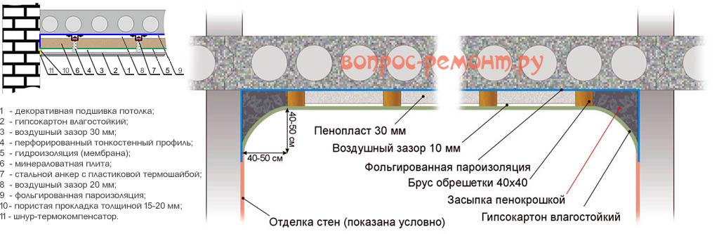 Как утеплить полы в квартире своими руками, в том числе - на первом этаже и бетонный пол