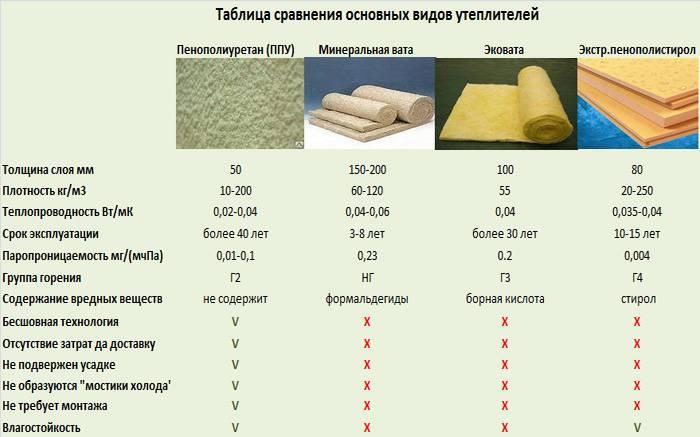 Утепление пенополиуретаном - отзывы для частного дома