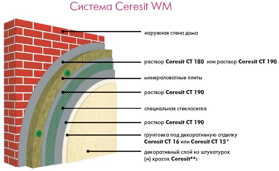 Мокрый штукатурный фасад: технология формирования согласно требований снип
