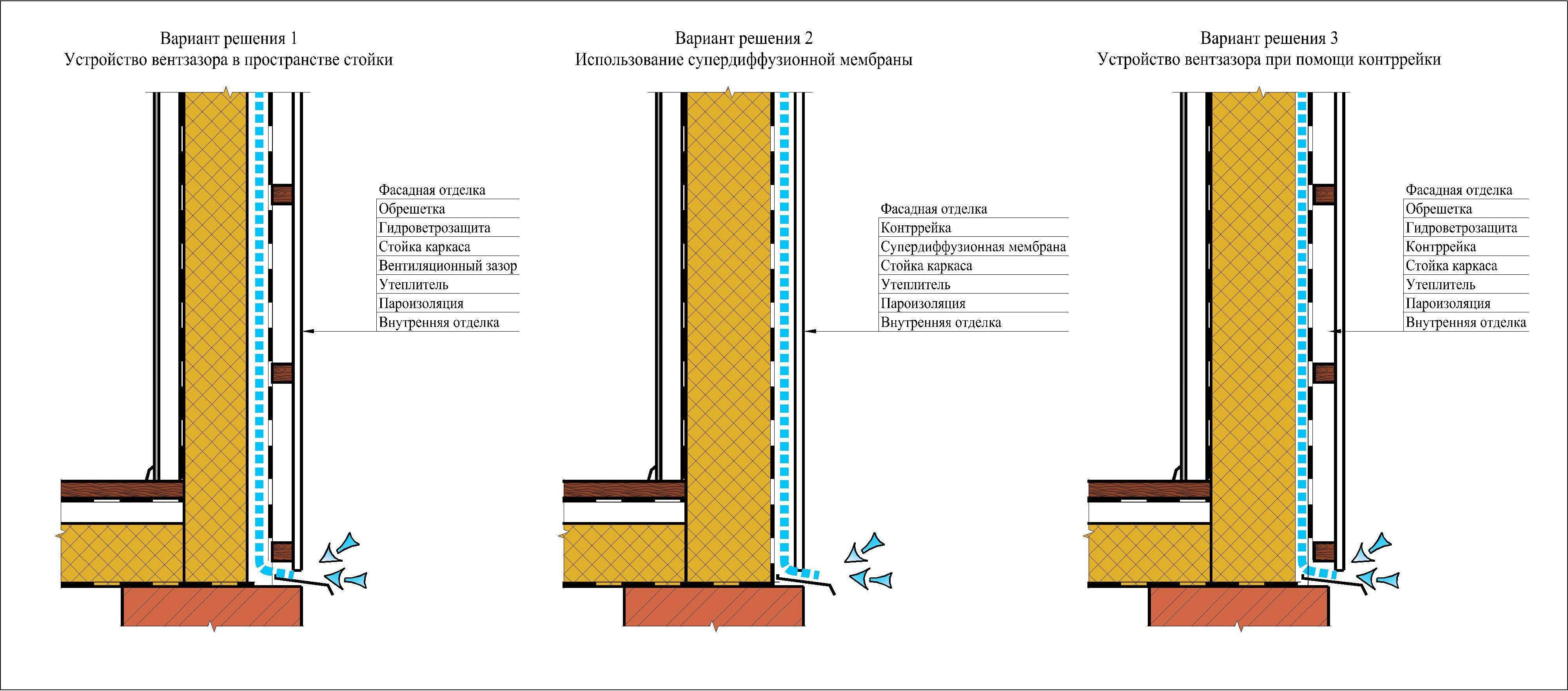Виды вентиляторов: классификация, устройство, принцип работы популярных конструкций