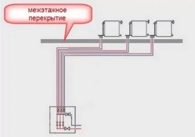 Устройство и монтаж лучевой системы отопления