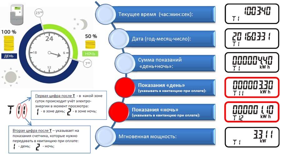 Влияние класса точности и коэффициента трансформации счетчика электроэнергии на установку определенной модели прибора учета