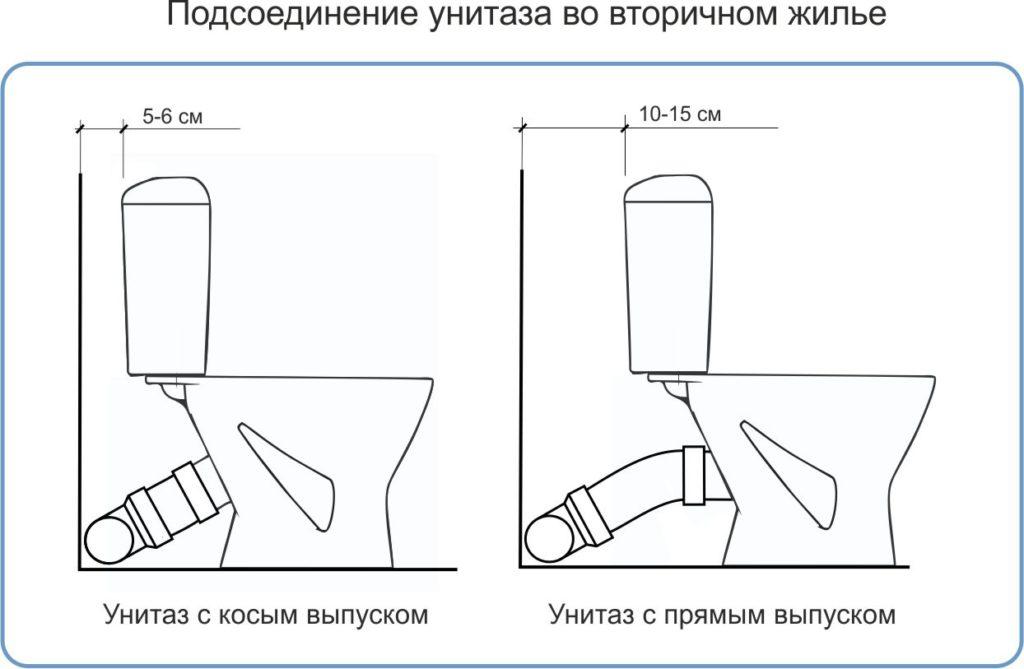 Установка унитаза своими руками: пошаговая видео инструкция