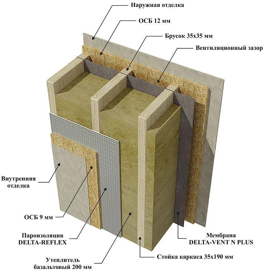 Пароизоляция пеноплекса: правила устройства утепления с экструдированным пенополистиролом