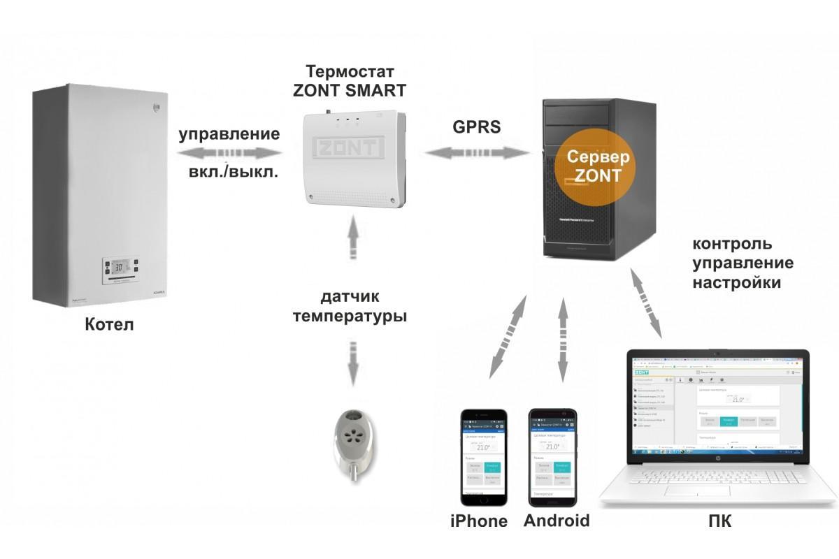 Как выбрать gsm-модуль для удаленного управления котлом