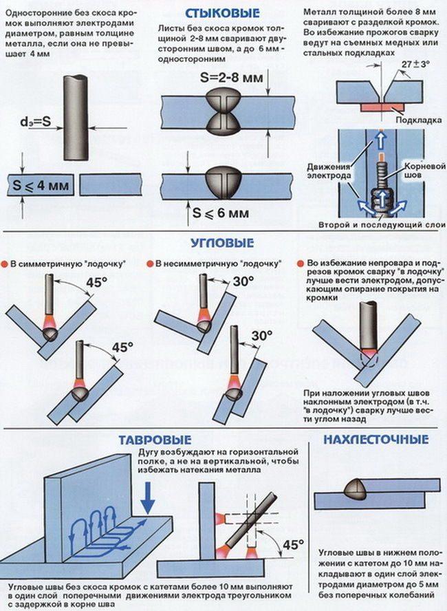 Сварка металлических труб отопления: технология и полезные советы