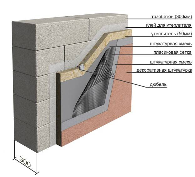 Мокрый фасад технология монтажа, мокрая штукатурка — фасад эксперт