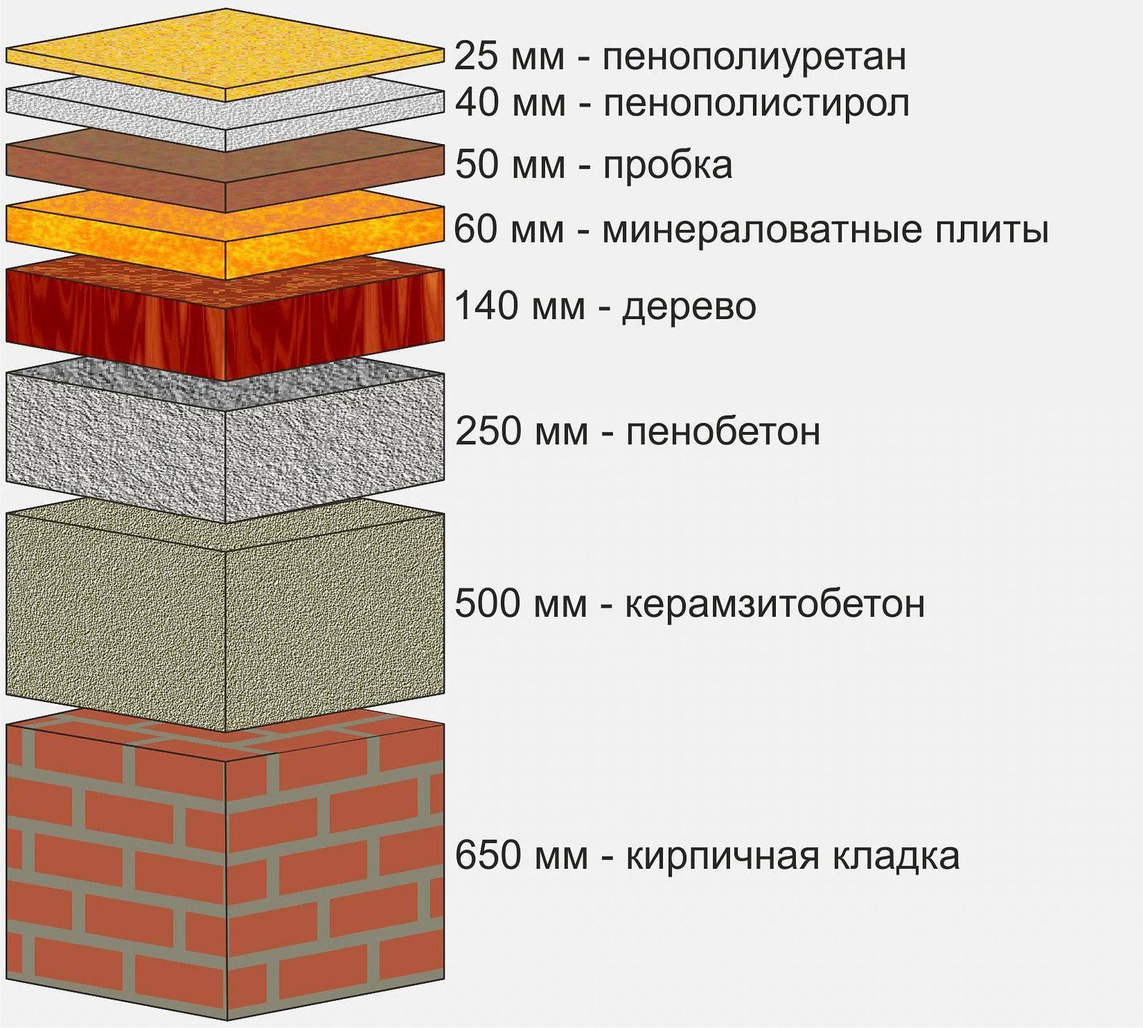 Теплоизоляция пенополистиролом — что это за материал, применение