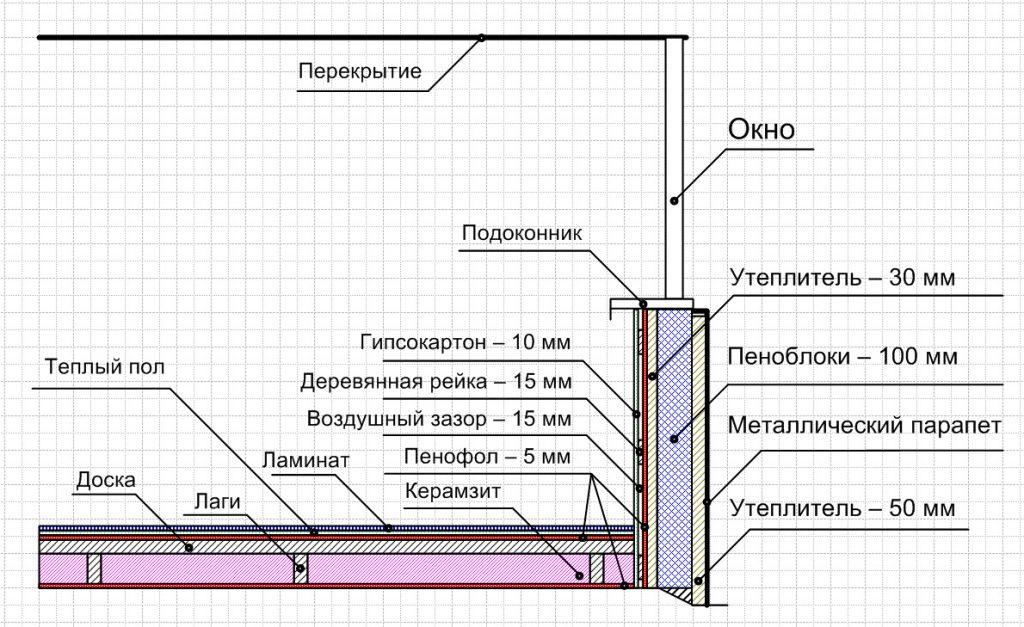 Чем утеплить балкон изнутри своими руками: выбор материалов с фото и видео