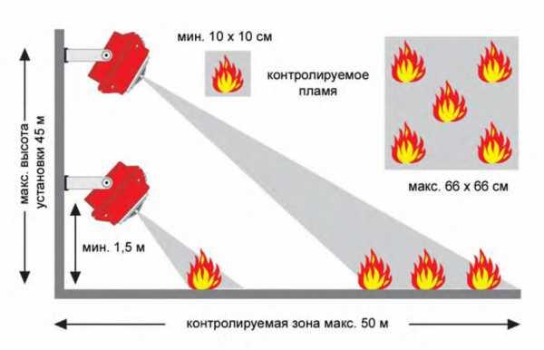 Датчики пожарной сигнализации: виды, правила монтажа, как выбрать