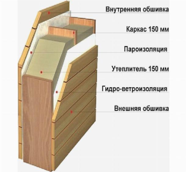 Пароизоляция стен деревянного дома: выбор материала