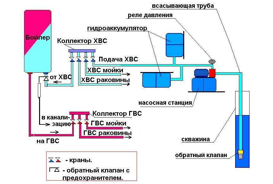 Нормы рабочего давления в системе водоснабжения