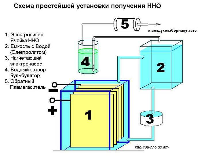 Генератор водорода своими руками для отопления