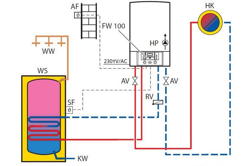 Обвязка газового котла отопления – схема и фото