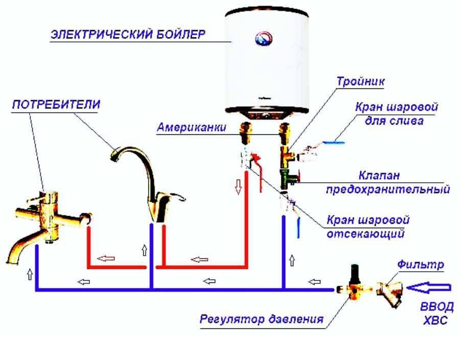 Как слить воду с водонагревателя на зиму быстро и правильно - обзор способов