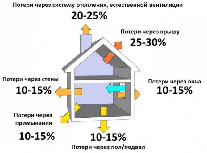 Как рассчитать мощность газового котла отопления: формулы и пример расчета