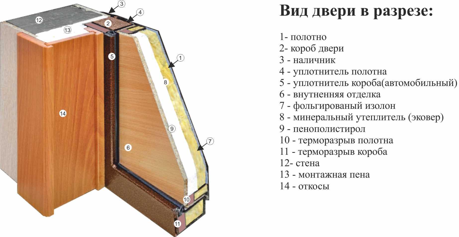 Как своими руками утеплить входную деревянную дверь: методы