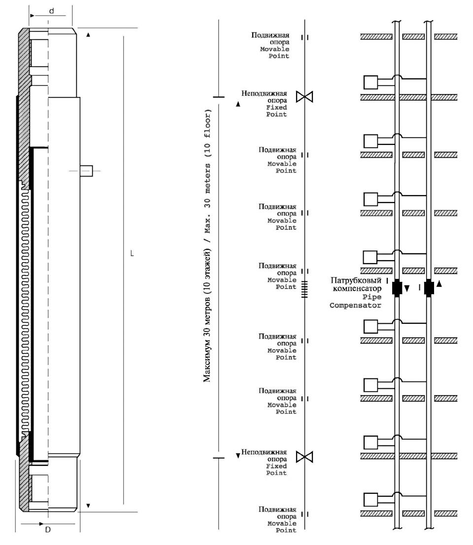Предварительный расчет теплового расширения полипропиленовых труб