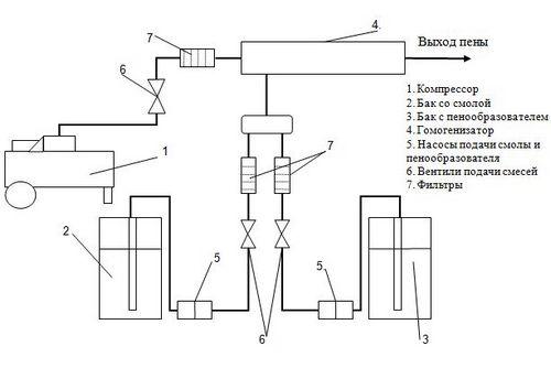 Как собрать оборудование для производства пеноизола своими руками - жми!
