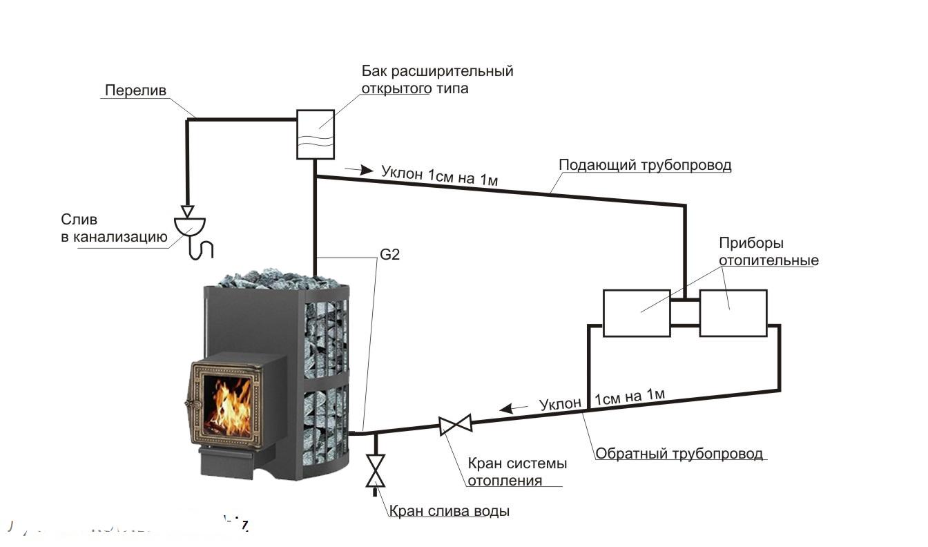 Доставит тепло во все уголки дома! кирпичная печь с водяным контуром: особенности, порядовка