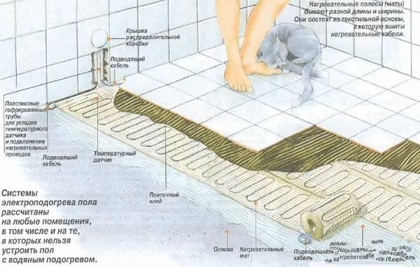 Теплый пол в бане: как правильно укладывать его под плитку? электрический теплый пол в бане своими руками - все о строительстве