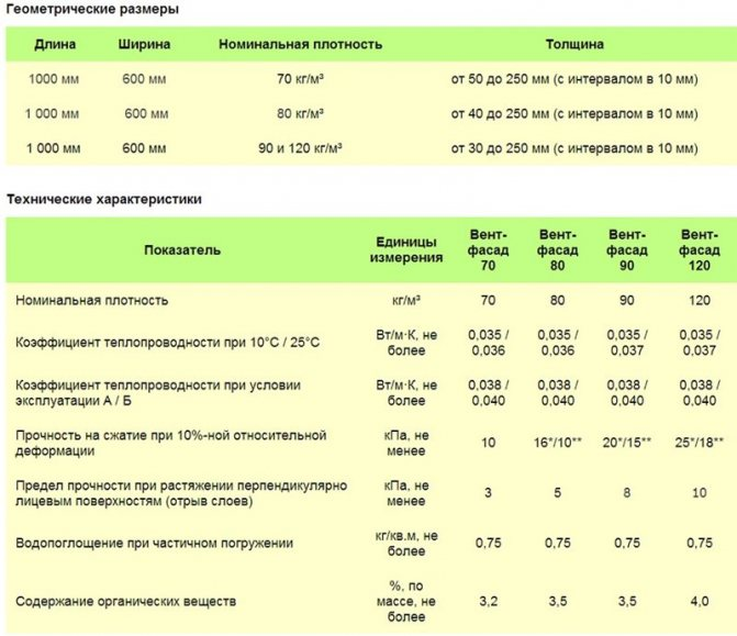 Технические характеристики «эковер лайт». характеристики базальтового утеплителя эковер, виды и области применения