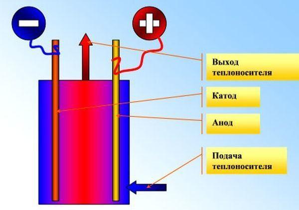 Как выбрать электрический котел отопления - преимущества и недостатки электрокотлов, особенности выбора