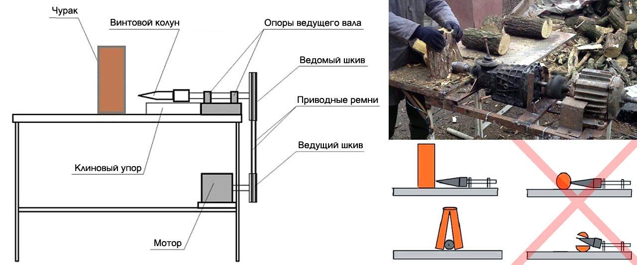 Самодельный дровокол.  чертежи конструкций.