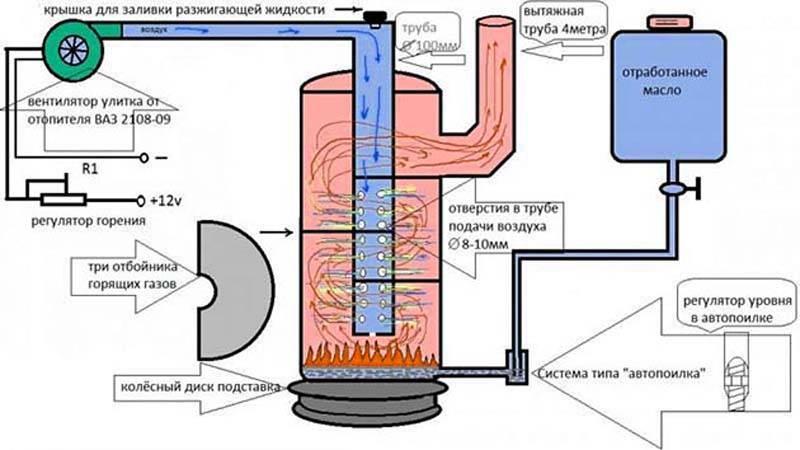 Котлы отопления на отработанном масле: принцип работы, схема установки своими руками