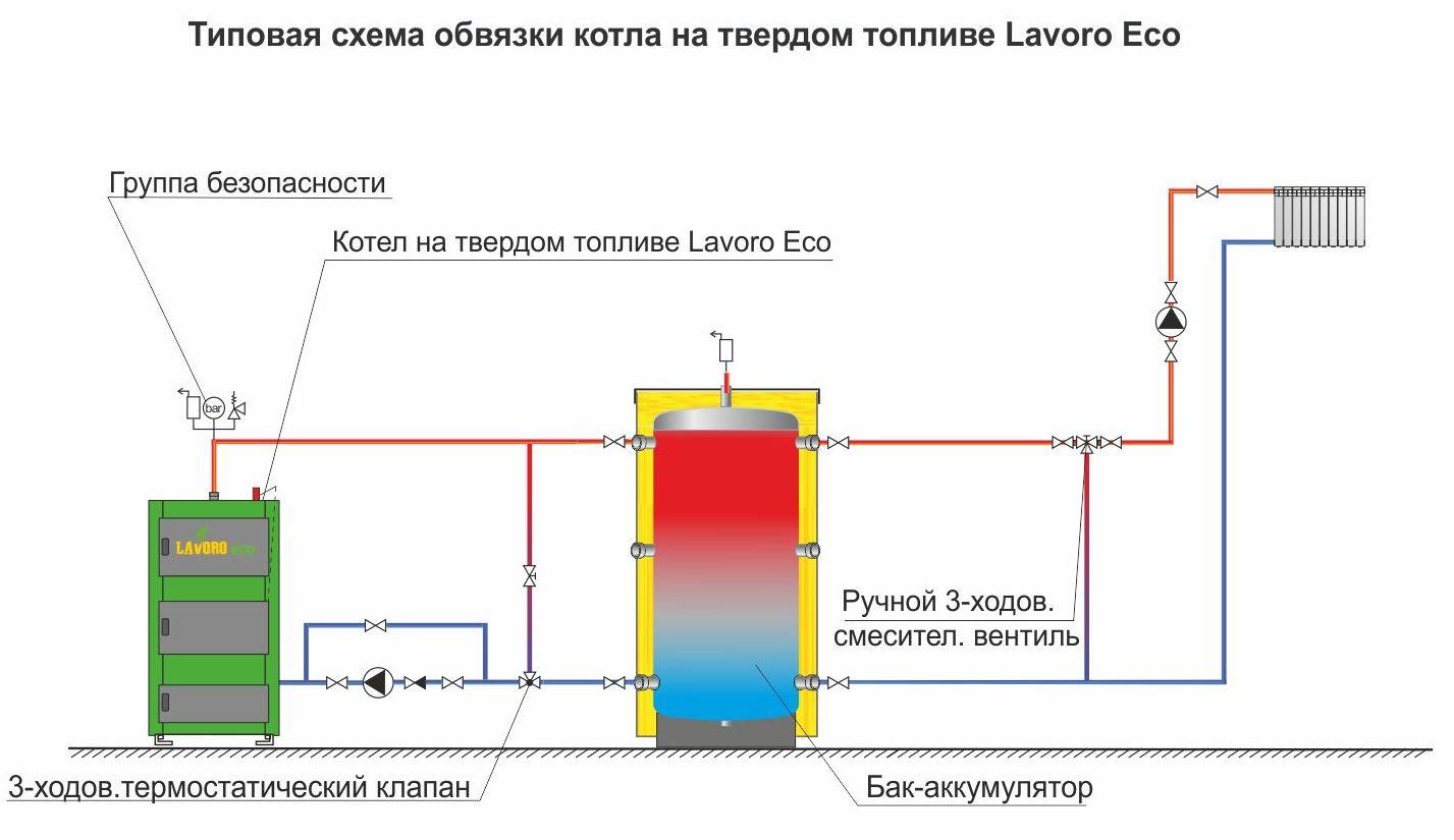 Обвязка твердотопливного котла отопления: схема, состав