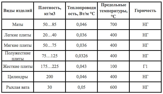 Минвата для утепления потолка: плотность для деревянного дома частного и толщина