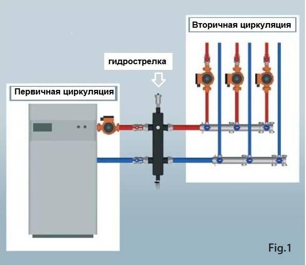 Гидрострелка принцип работы и предназначение