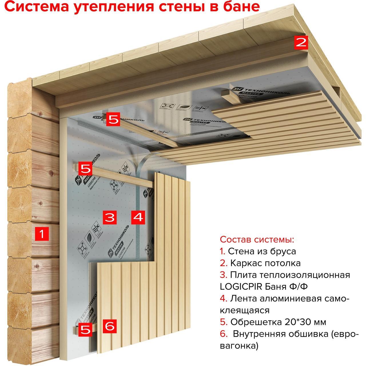 Использование pir утеплителя в каркасном доме ⋆ финский домик