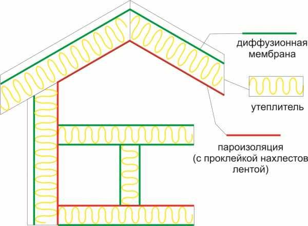 Для чего нужна пароизоляция и гидроизоляция?