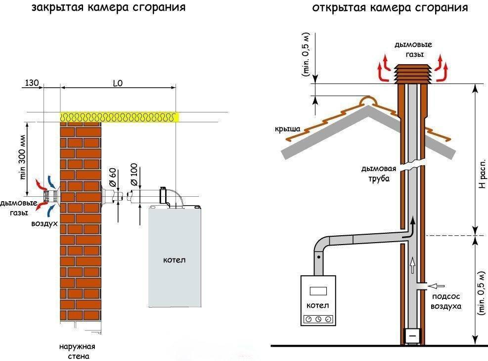 Установка газового котла в частном доме: требования, согласования, документация
