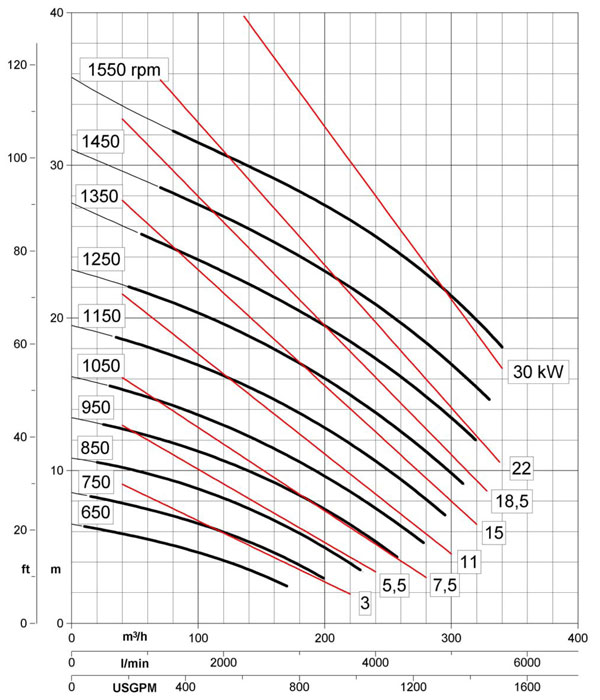 Выбор циркуляционного насоса для системы отопления. часть 3