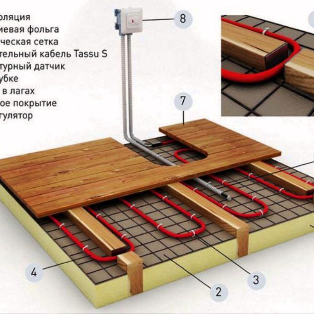 Теплый пол под паркетную доску: особенности устройства и установки